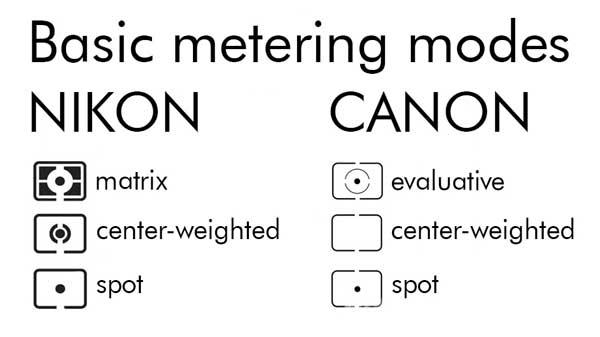 MeteringCamera